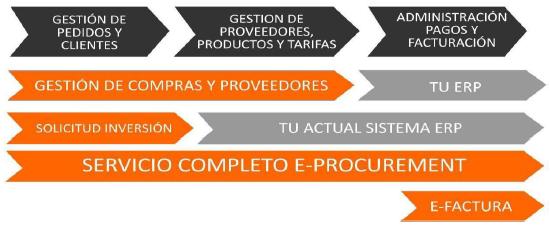SOLUCIÓN E-PROCUREMENT DE VIAVOX PARA LA OPTIMIZACIÓN DE LOS PROCESOS DE COMPRA Y VENTA DE SUMINISTROS